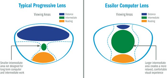 Typical Progressive & Essilor Computer Lens